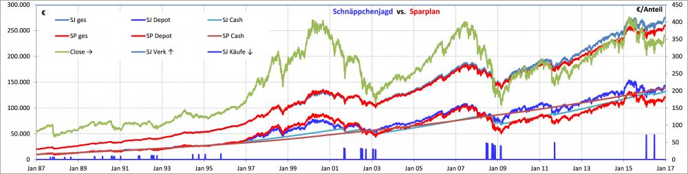 Schnaeppchenjagd vs fix Sparplan 170415.png