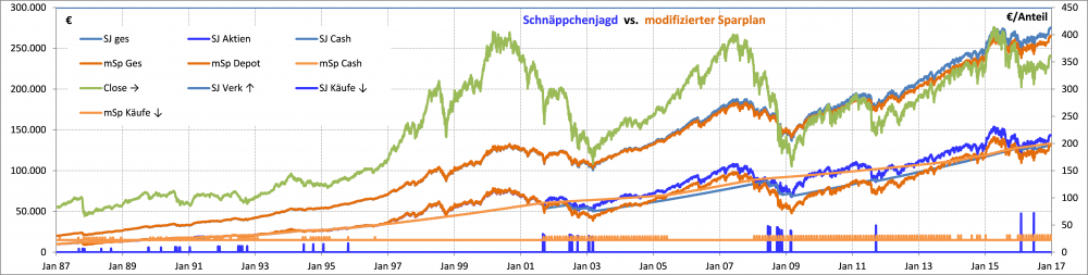 Schnaeppchenjagd vs mod Sparplan 170415.png