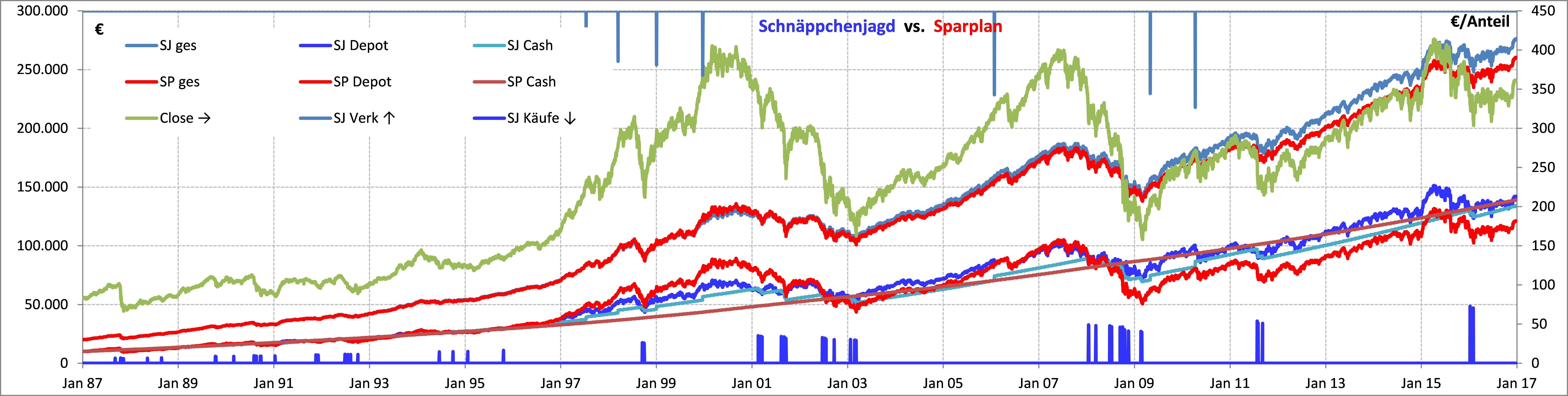 ETF-Schnäppchenjagd - Seite 3 - Fonds und Fondsdepot - Wertpapier Forum