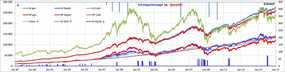 Schnaeppchenjagd vs fix Sparplan Verkaeufe 170415.png
