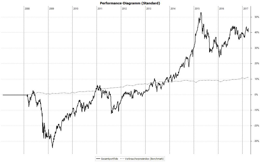 Performance-Diagramm (Standard).png