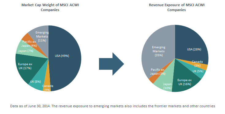 Economic exposure_ACWI.png