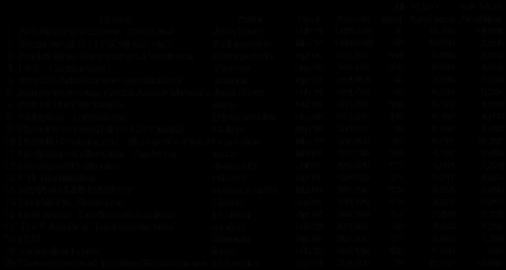 WPF-Statisitk 170514.png
