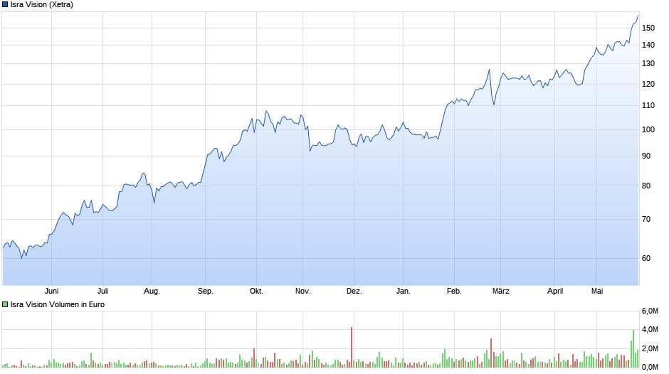 chart_year_IsraVision (1).png