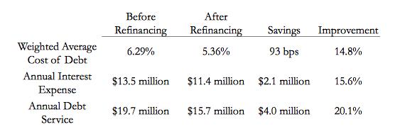 HLC Refinanzierungskonditionen.png
