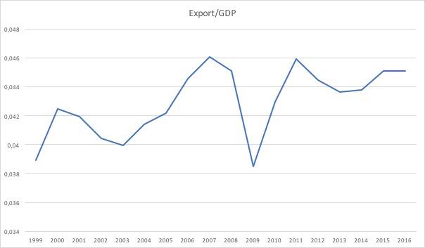 Export:BIP.jpg
