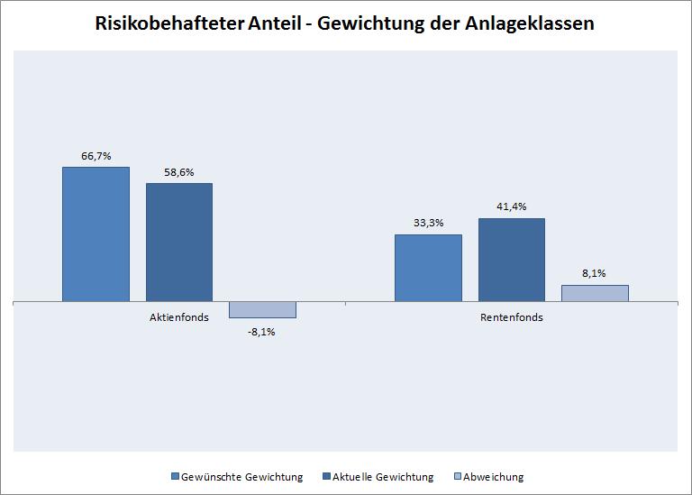 Abb.2_RK3_Assetklassen.png