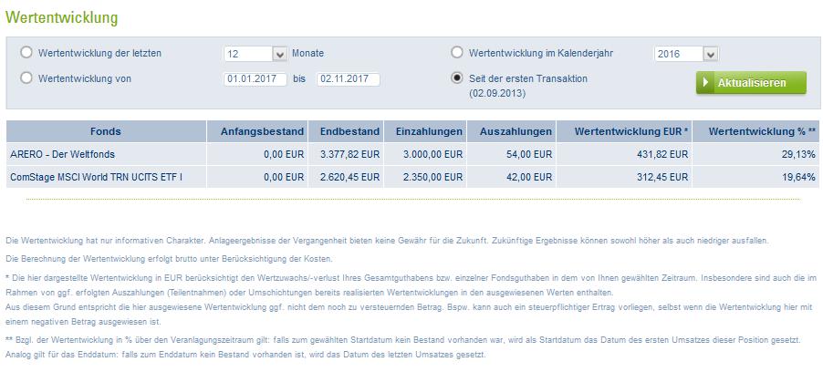 Kennzahlen Wertstand 02.11.2017.png
