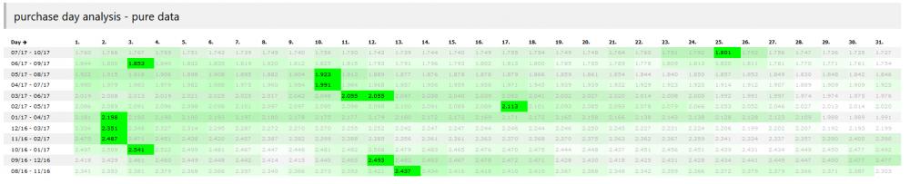 MSFT Tabelle 3M Algorithmus 20171106.png