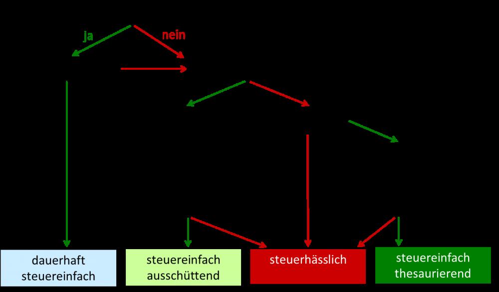 Entscheidungsbaum Steuerstatus 150220.png