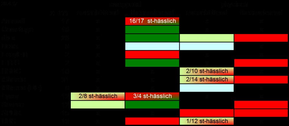 Uebersicht Steuerstatus 170429.png