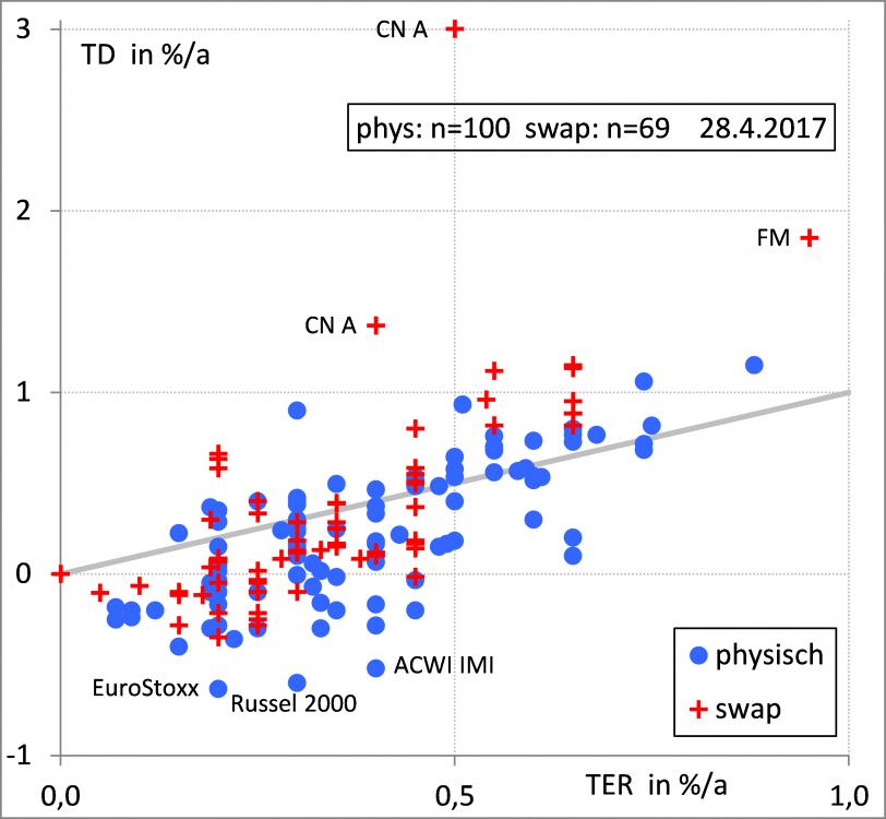 TD vs TER Swap Phys 170428.png