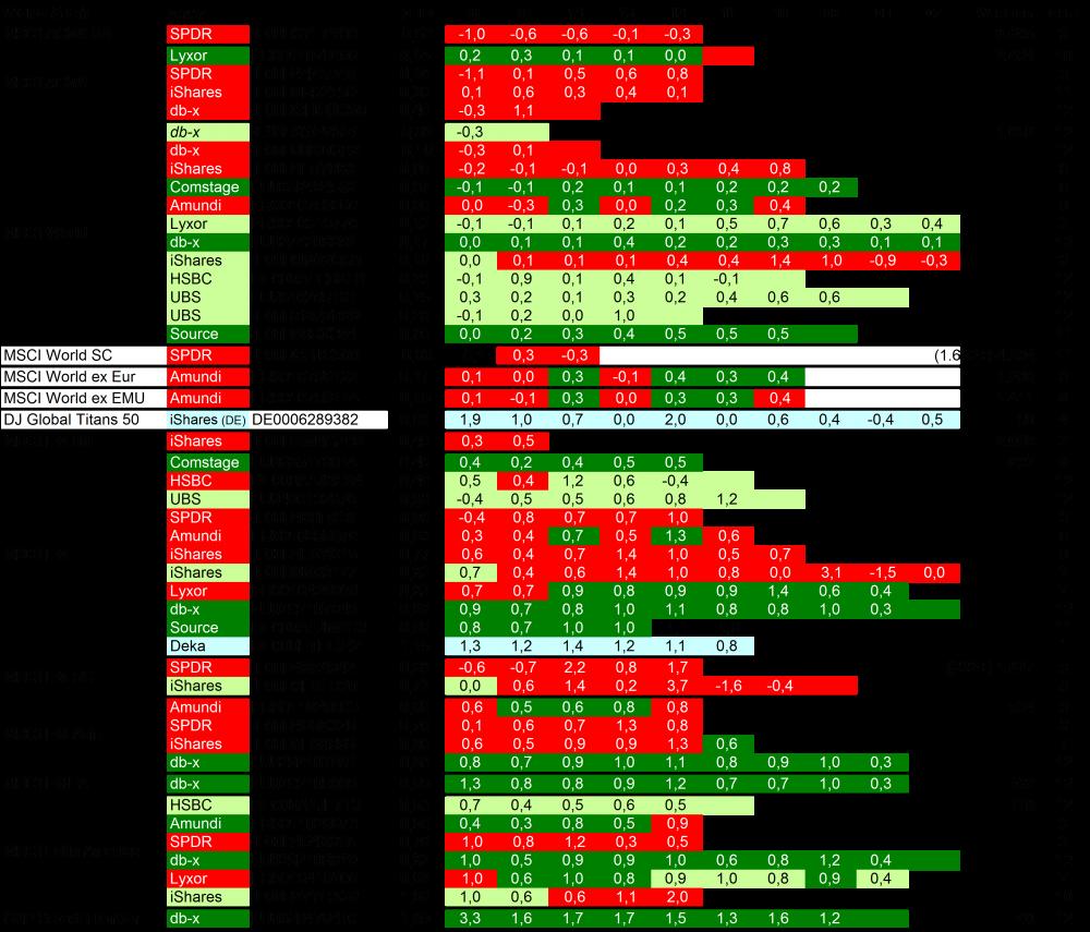 Steuerstatus und TD World & EM 170429.png