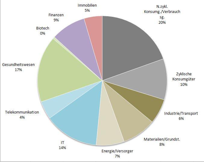 Verteilung Branchen.JPG