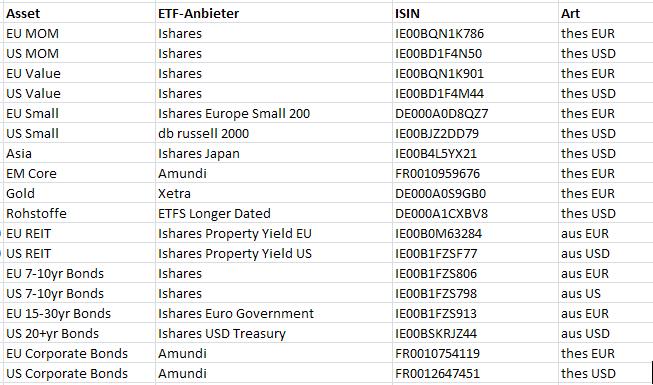 Global Tactical Asset Allocation mit ETFs - Fonds und Fondsdepot