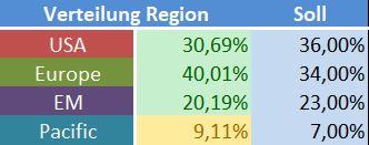 Verteilung Region.JPG