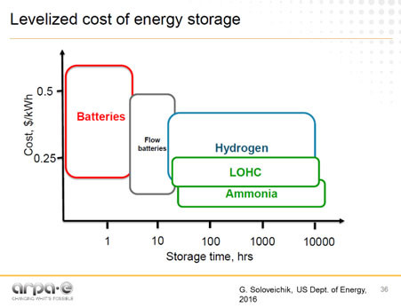 levelized cost of energy storage1.jpg