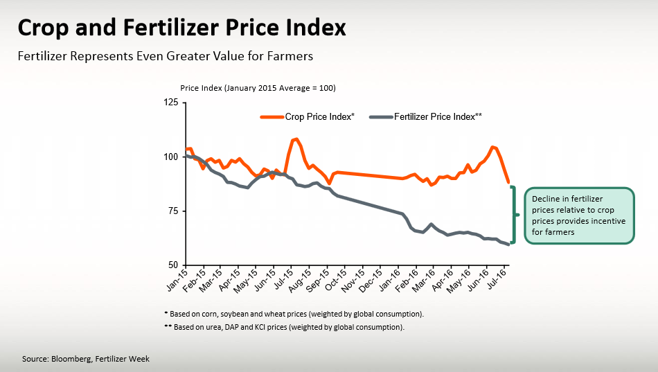 Crop and Fertilizer Price Index.PNG