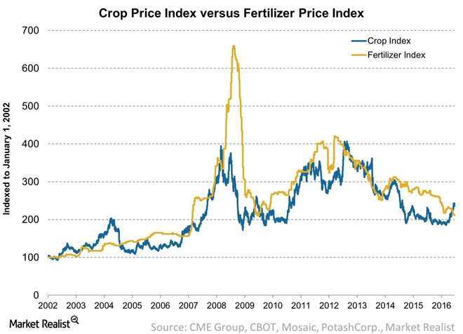Crop-Price-Index-versus-Fertilizer-Price-Index-2016-06-21.jpg