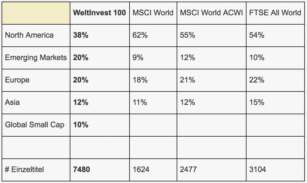 Vergleich Allokation WeltInvest.png