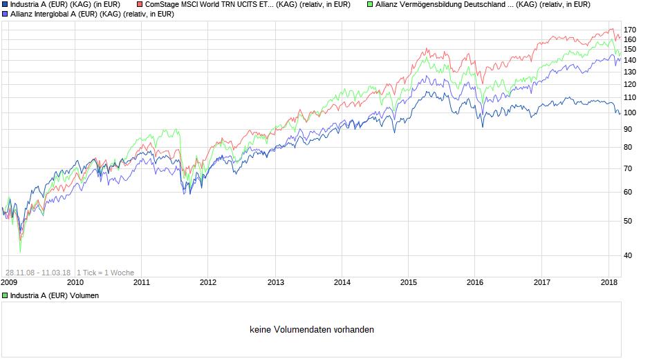 chart_all_IndustriaAEUR.png