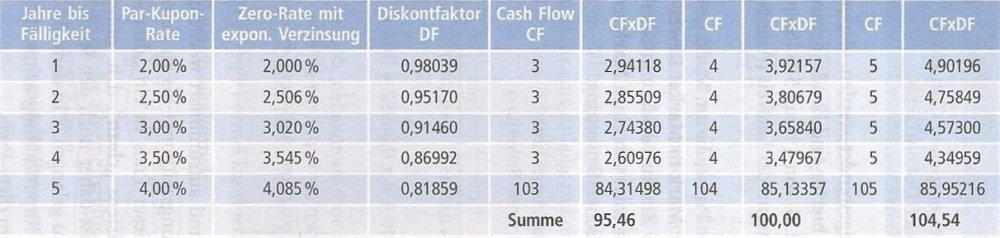 Beispiel für die Bewertung dreier verschiedener Anleihen mit einer Zinskurve.jpeg