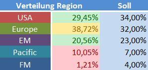 Regionale Verteilung.JPG