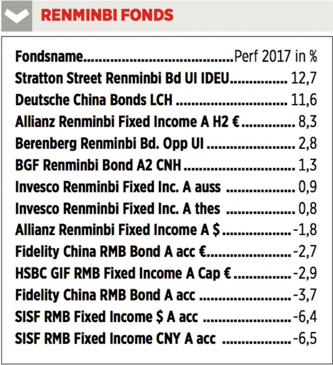RemminbiAnleiheFonds.PNG