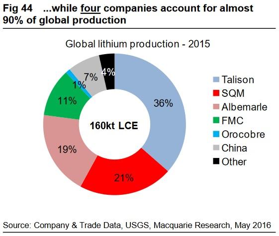 Lithium Producers.jpg