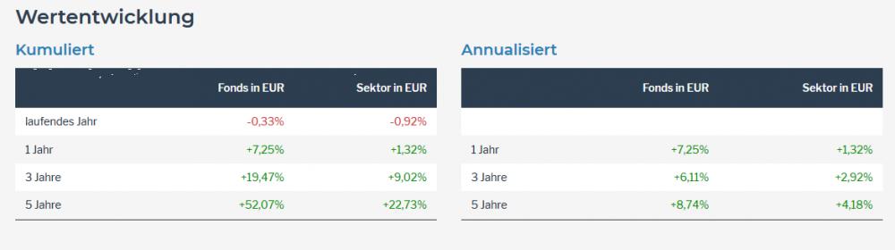 Screenshot-2018-5-7 GAM Star Credit Opportunities (EUR) acc (WKN A1JC54, ISIN IE00B567SW70) - fondsweb2.png