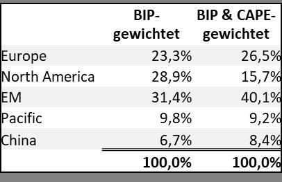 Gewichtung_BIP&CAPE.png