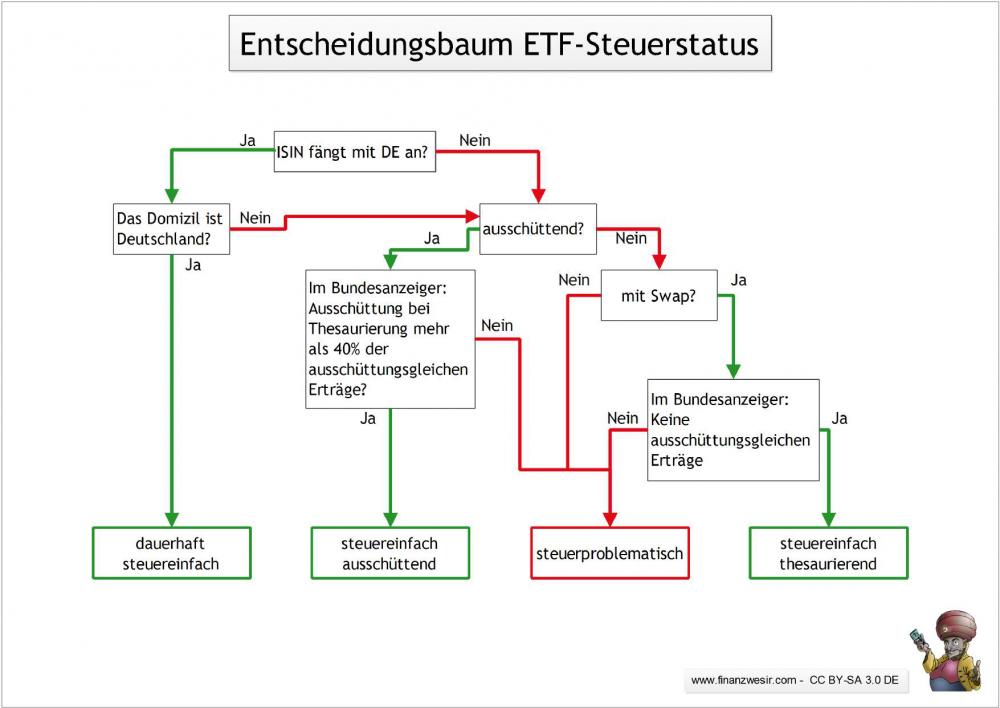 Entscheidungsbaum Finanzwesir - Ermittlung Steuerstatus in Deutschland handelbarer ETFs-2.png