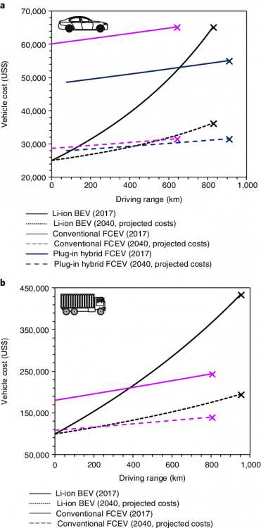 Vehicle-cost-as-a-function-of-driving-range-for-Li-ion-battery-and-hydrogen-fuel-cell.png