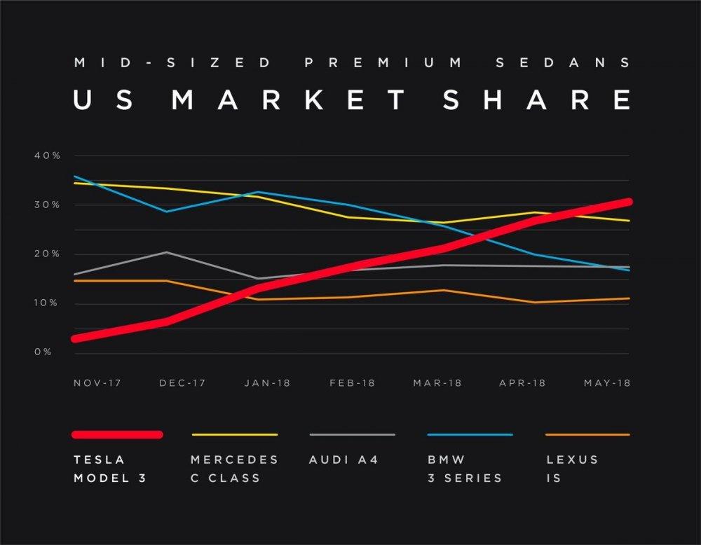 tesla-model-3-market-share.jpeg
