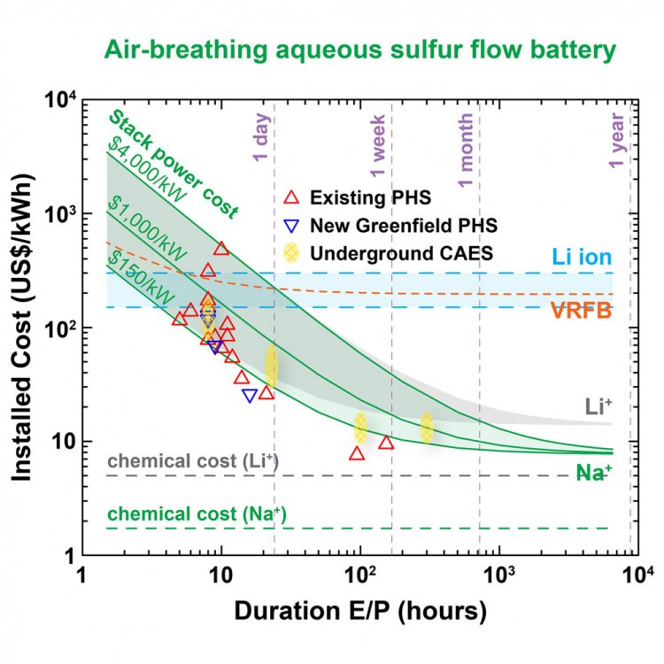 Air-Breathing Aqueous Sulfur Flow Battery for Ultralow-Cost Long-Duration Electrical Storage fig12.jpg