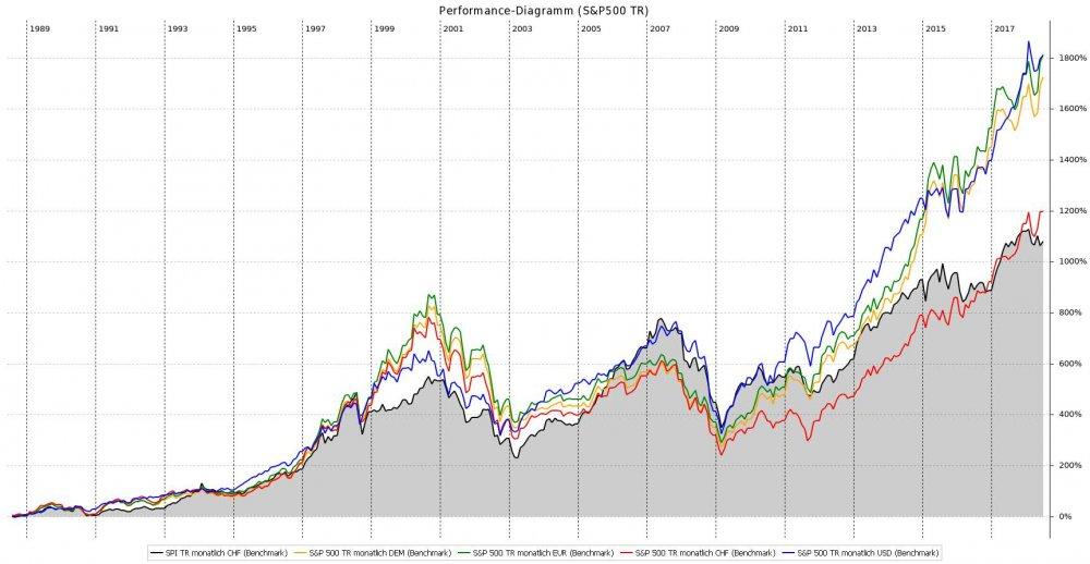 Performance-Diagramm_(S&P500_TR).jpeg