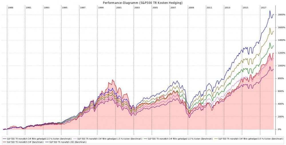 Performance-Diagramm_(S&P500_TR_Kosten_Hedging).jpeg
