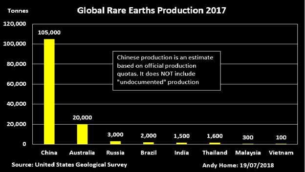USGS estimates of global production in 2017.png
