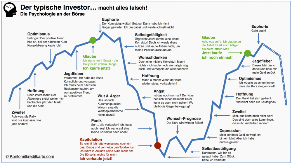 Der-Typische-Investor.png