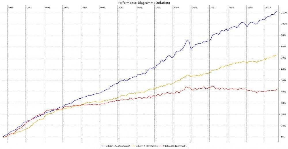 Performance-Diagramm_(Inflation).jpeg