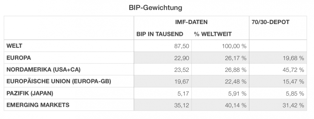 BIP-Gewichtung.png