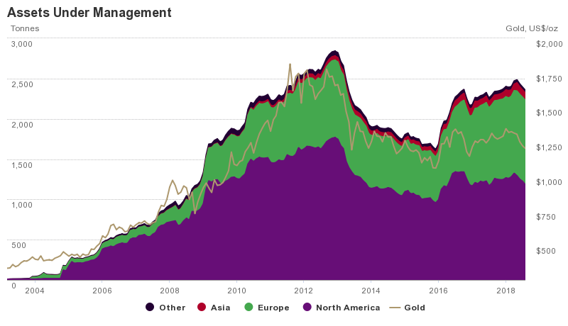 Gold-backed ETF holdings 2018.png