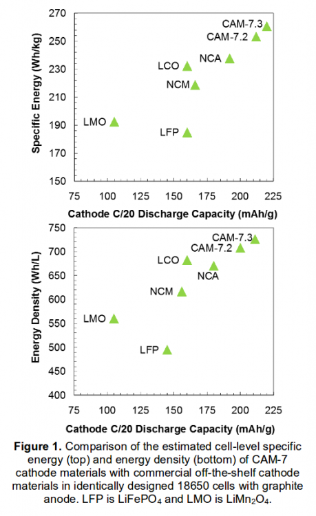 Comparison of the estimated cell-level specific energy (top) and energy density (bottom) of CAM-7 cathode materials.png