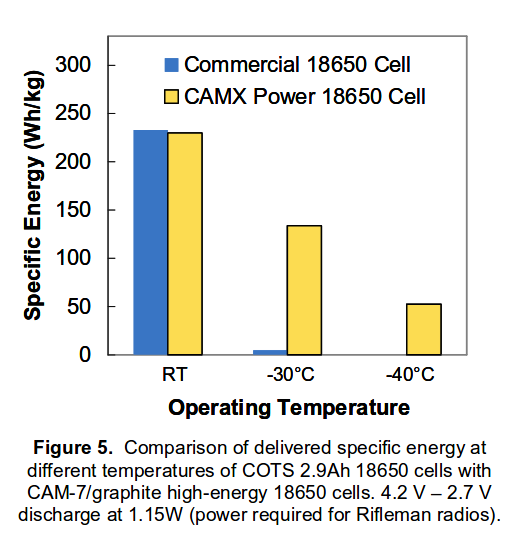 Comparison of delivered specific energy at different temperatures of COTS 2.9Ah 18650 cells with CAM-7.png
