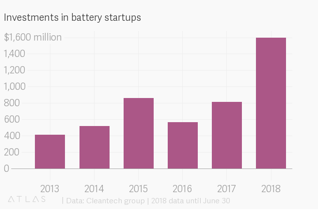 Investments in battery startups.png