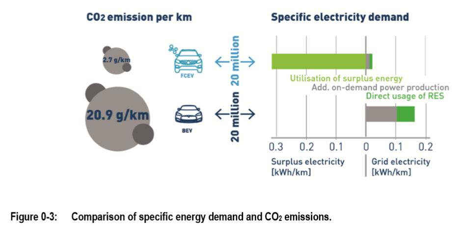 Comparision Energy demand CO2 BEV vs FCEV.PNG