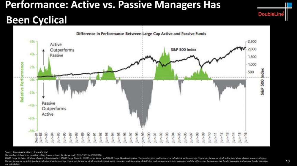 passive-outperformance-cyclical.png