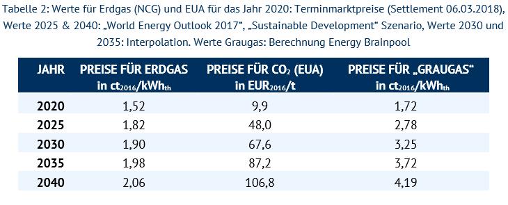 Preisentwicklung Erdgas.PNG