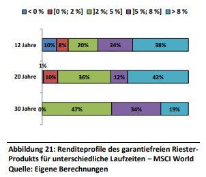 Riester_Studie_historische_Renditen.JPG