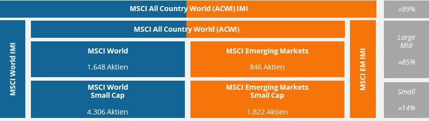 msci-index-welt-nach-marktkapitalisierung.png